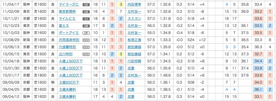 2012_安田記念_2番人気_ダノンヨーヨー