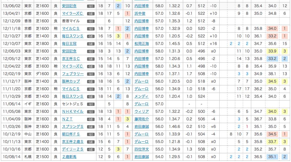 2013_安田記念_2番人気_グランプリボス