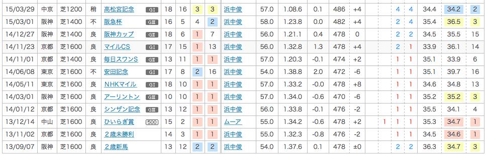 2014_安田記念_2番人気_ミッキーアイル
