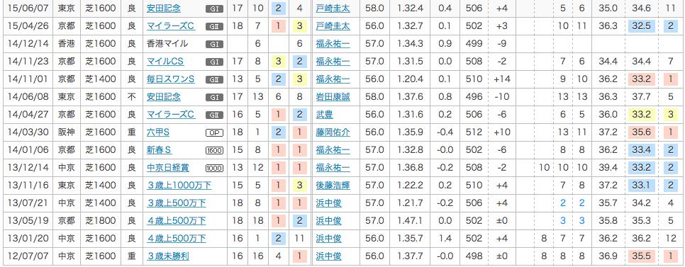 2015_安田記念_2番人気_フェイロ