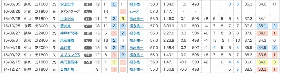 2016_安田記念_2番人気_リアルスティール