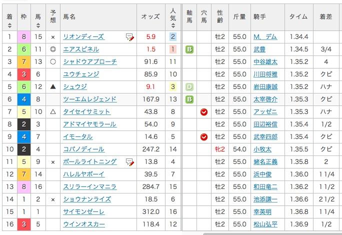 2015年_朝日杯フューチュリティステークス