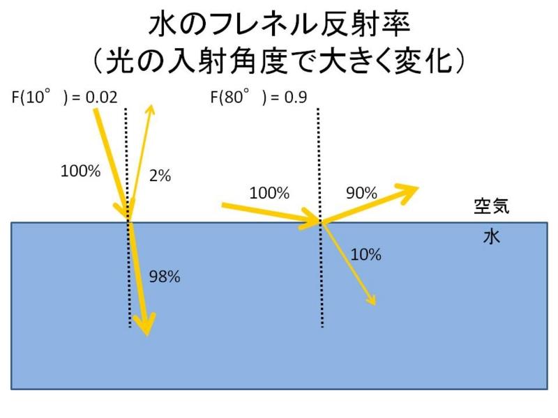フレネル反射率について - OLD h...