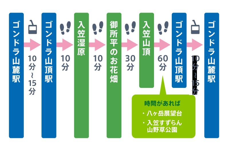 入笠山:散策マップ