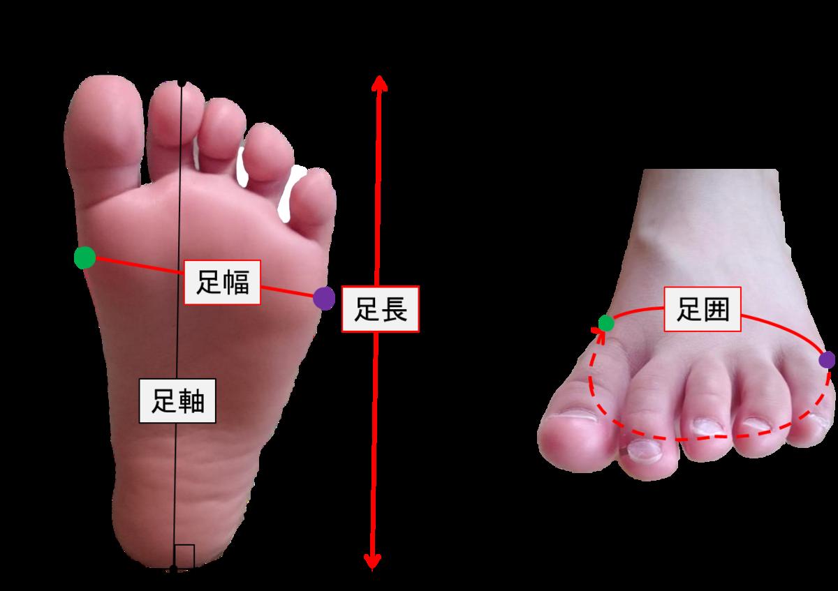 足寸法の定義