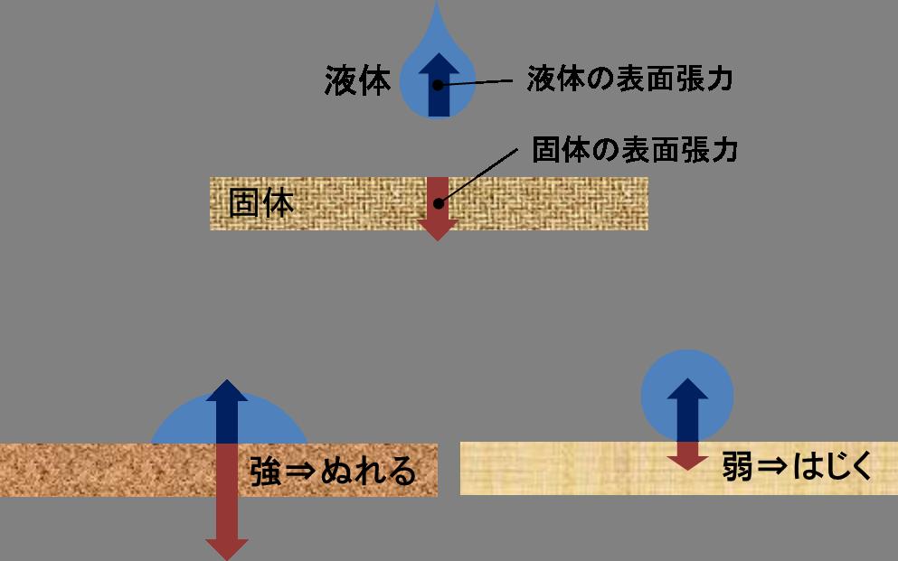 表面張力とぬれの関係図