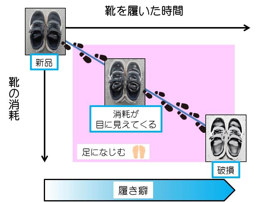 子供靴の消耗のイメージ図