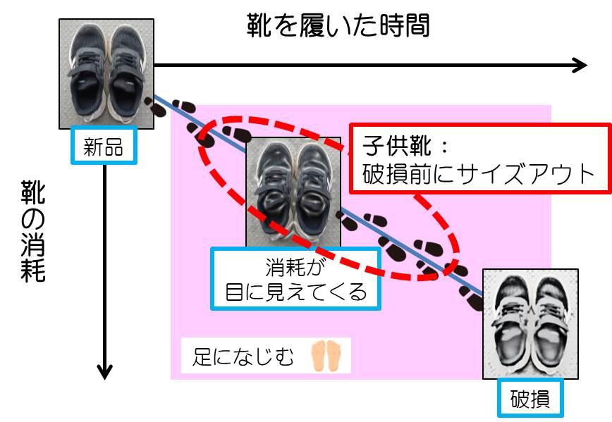 子供靴サイズアウト時期のイメージ図