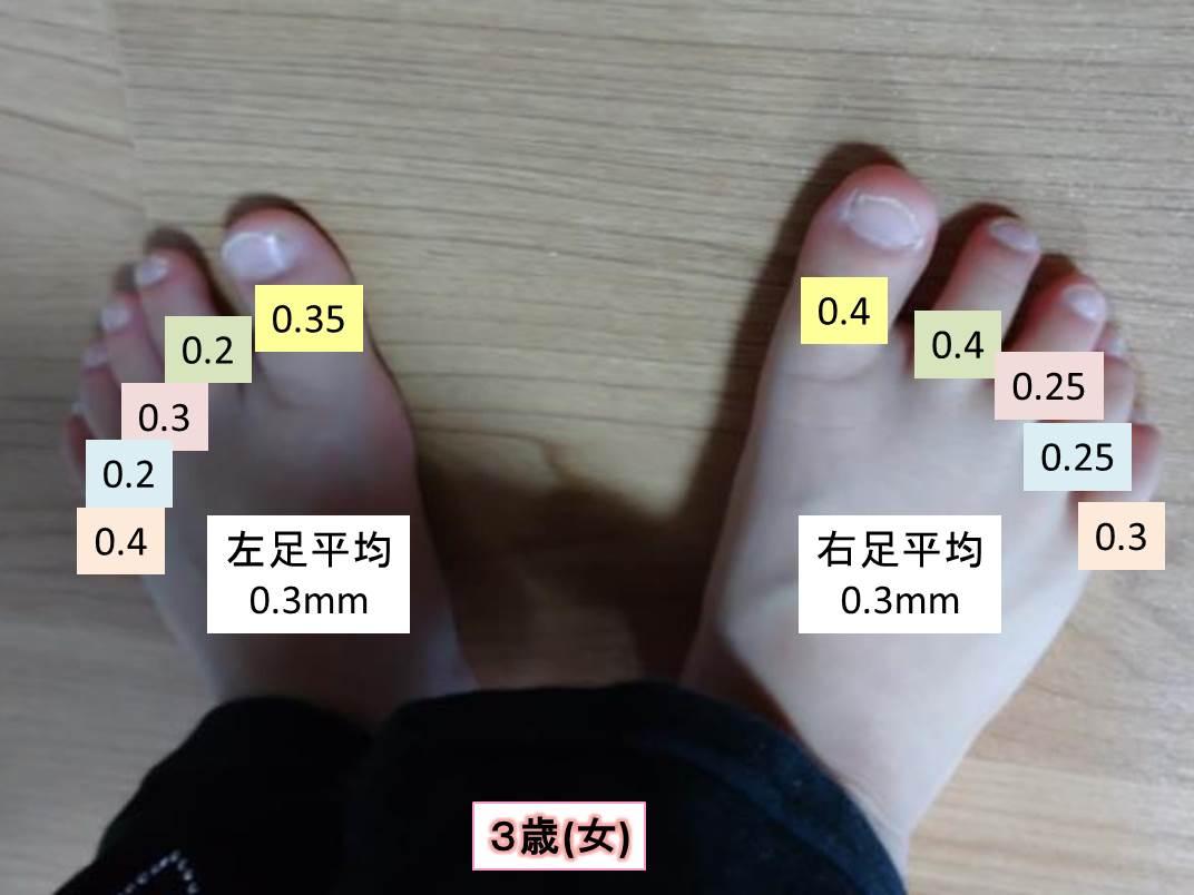 測定データ3歳女(足の爪の厚み)
