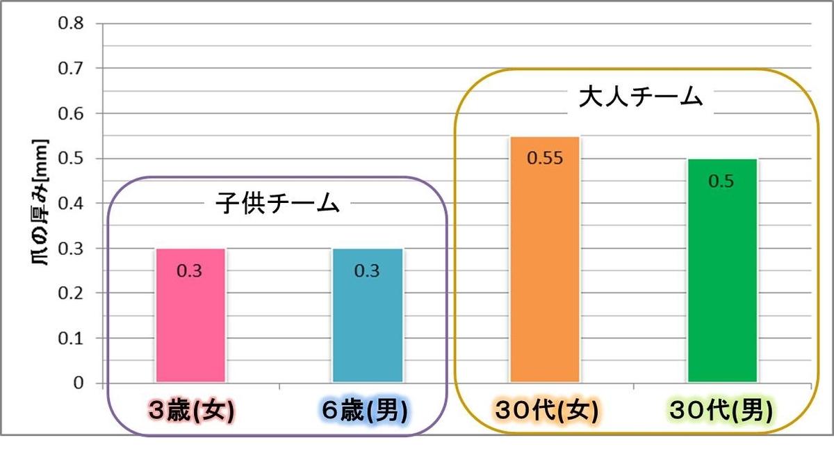 <測定結果>足の爪の厚み(平均値)