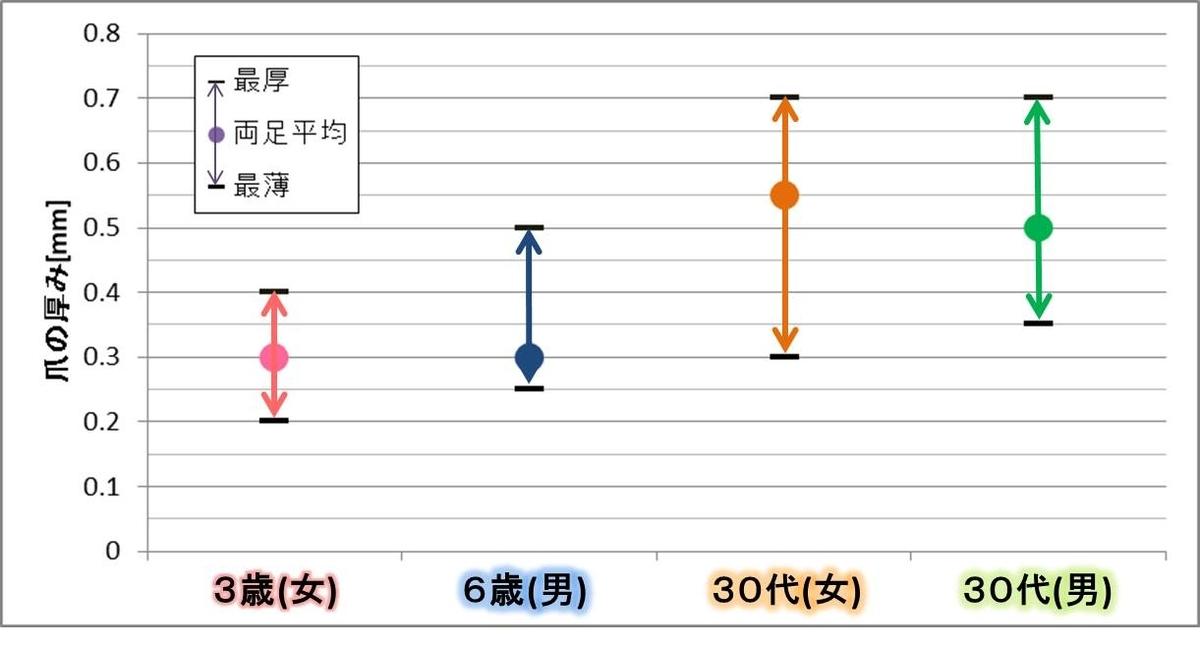 <測定結果>足の爪の厚み(最薄←平均値→最厚)