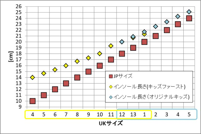 HUNTER子供用長靴のJPサイズ表記とインソール長のグラフ