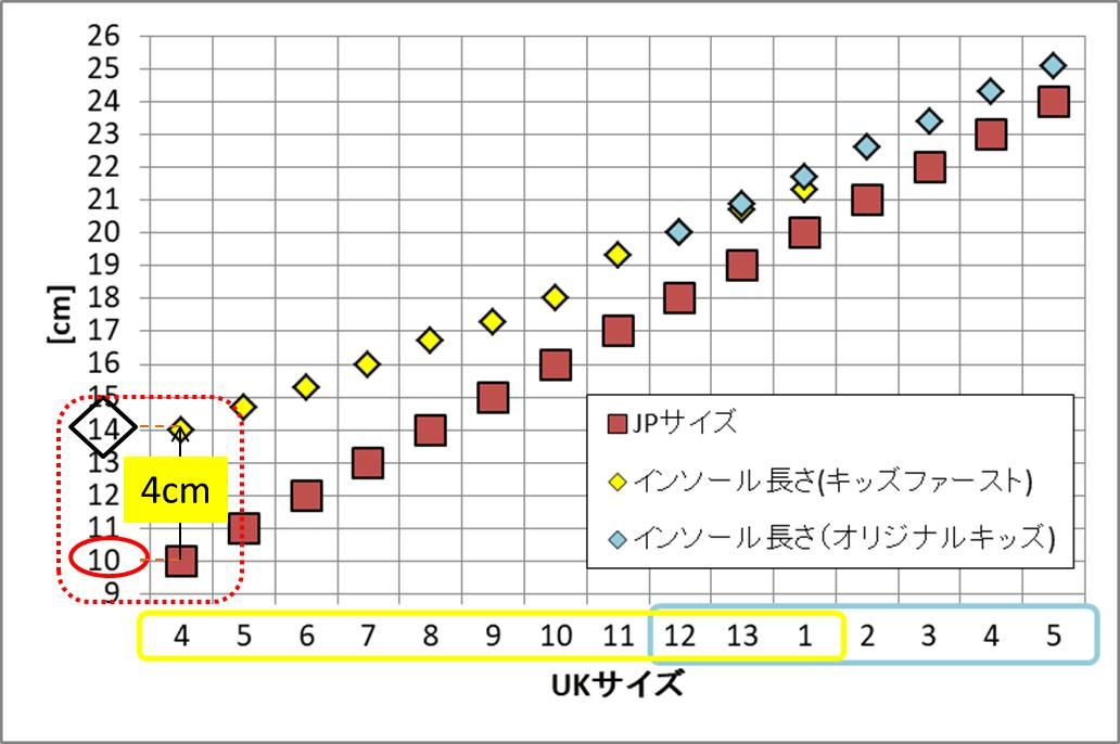 HUNTER子供用長靴のJPサイズ表記とインソール長のグラフ(大きめの説明追加)