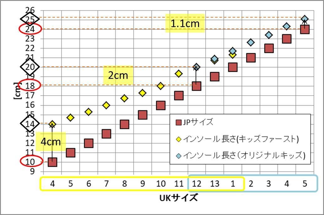HUNTER子供用長靴のJPサイズ表記とインソール長のグラフ(差の違いの説明追加)