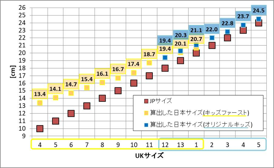 HUNTER子供用長靴のJPサイズ表記と算出した日本サイズのグラフ