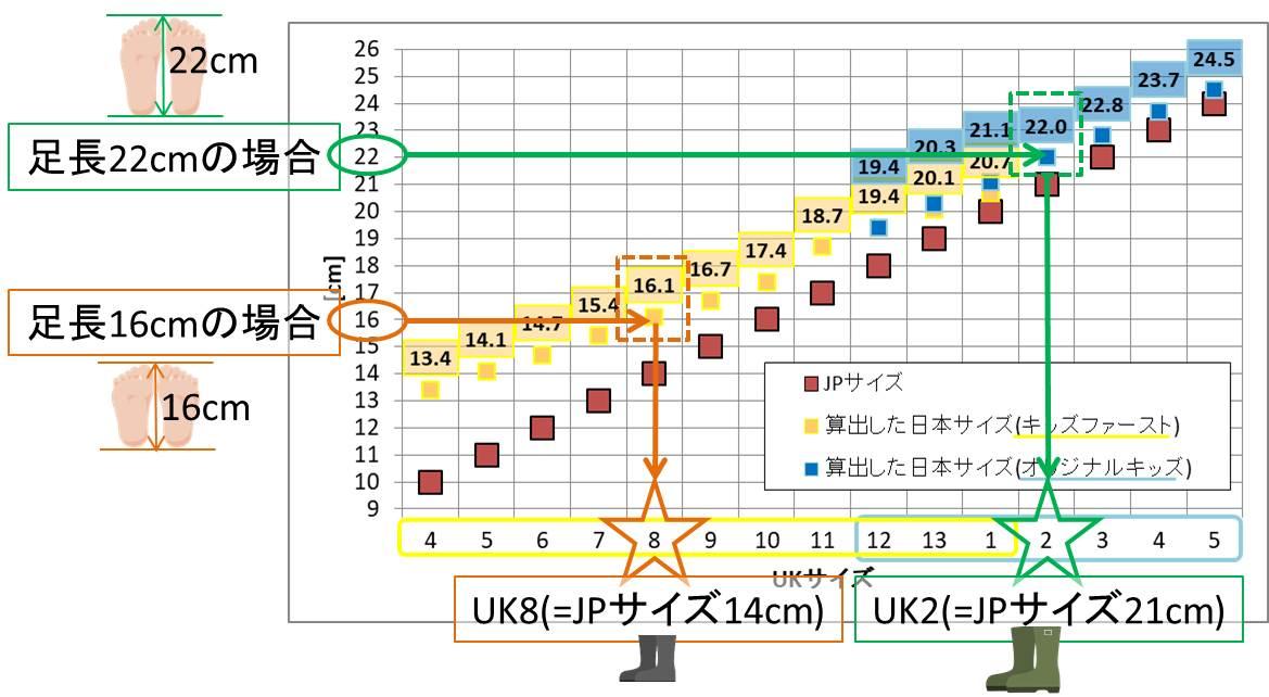 HUNTER子供用長靴のJPサイズ表記と算出した日本サイズのグラフ(使い方説明用)