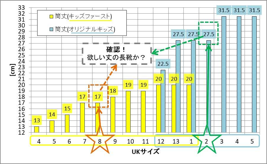 HUNTER子供用長靴の筒丈グラフ