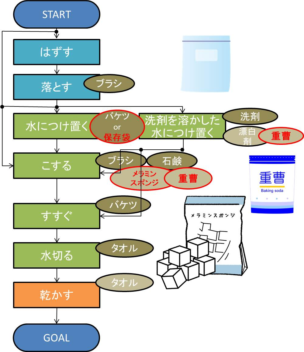 上履き洗いに使える意外な道具のイメージ図