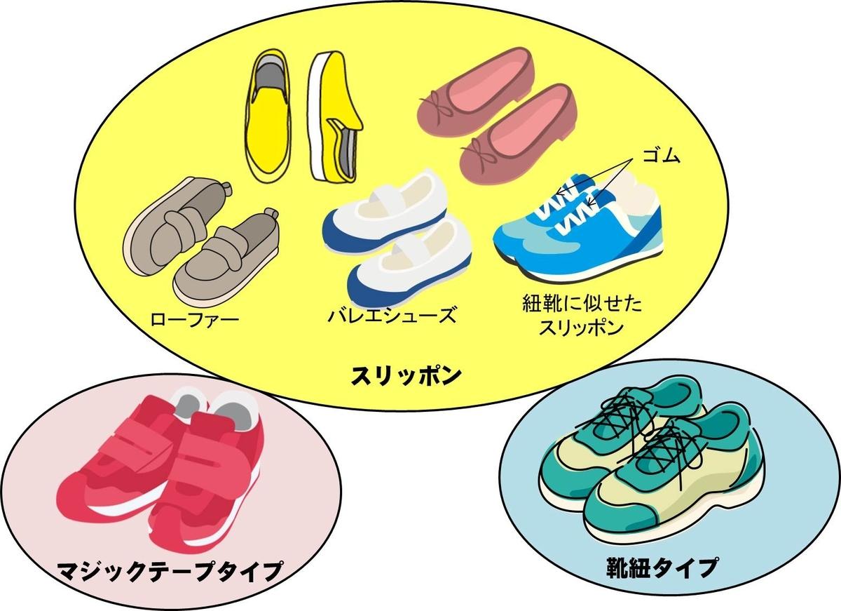 靴の留め具の種類で3つに分類した子供靴のイメージ図