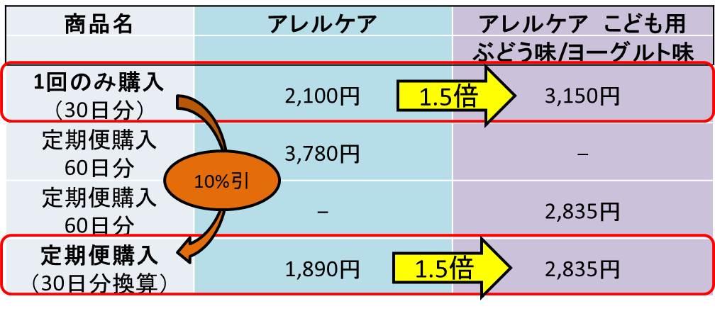 アレルケアとアレルケアこども用値段の比較表