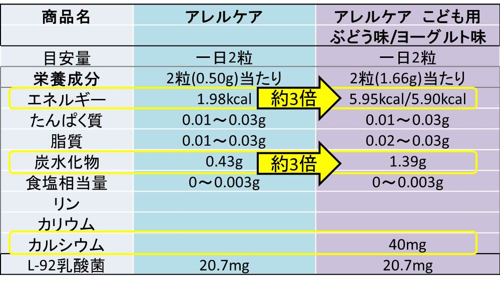 アレルケアとアレルケア子供用成分の比較表