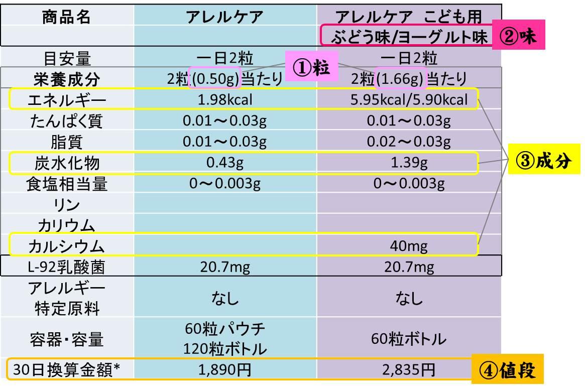 アレルケアとアレルケアこども用の比較表