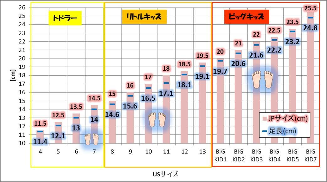 KEENのキッズサンダル「NEWPORT H2」サイズガイド グラフ化