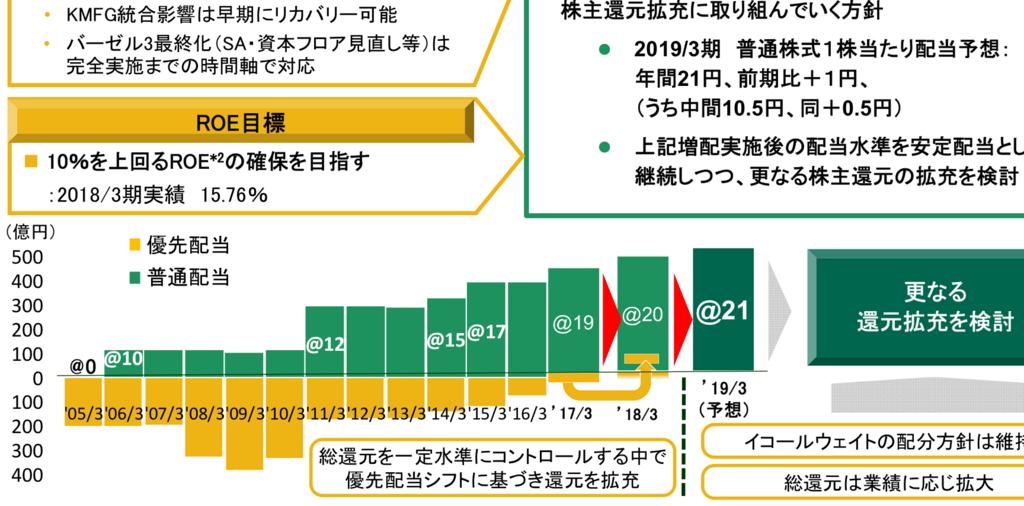 f:id:hanjukuajitama:20180712191426p:plain