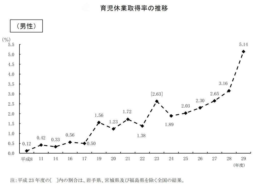 男性育児休業取得率の推移を示すグラフ