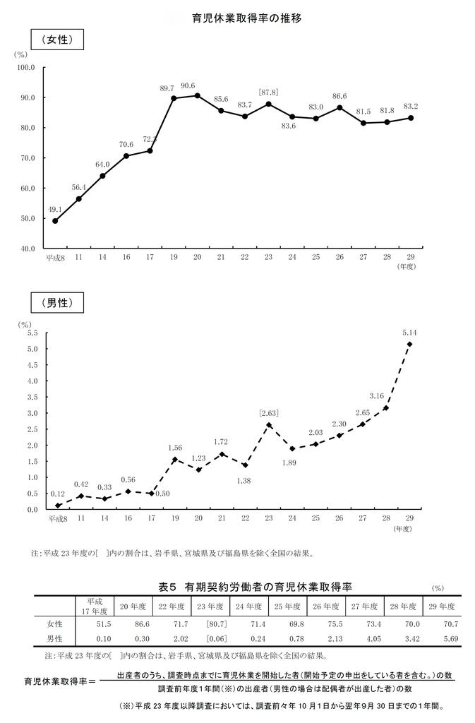 育児休業取得率の推移を示すグラフ