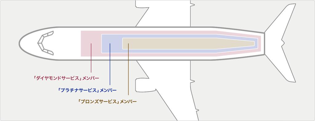 国内線座席指定の優先