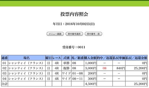 凱旋門賞 オーダーオブセントジョージ 8番人気3着 複勝840