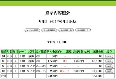 金鯱賞 13番人気3着 複勝1090 ワイド10,890