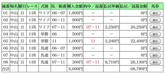 皐月賞 9番人気1着 単勝2,240