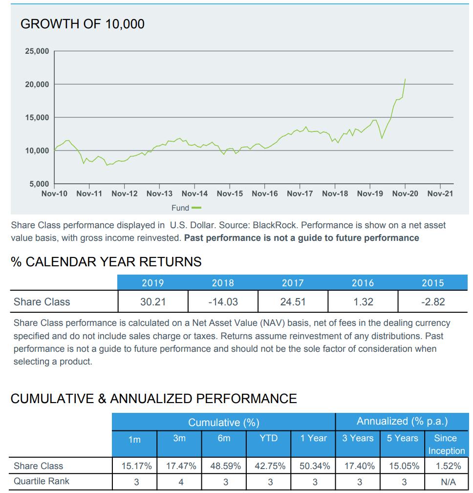 株 グロース ファンド 米国 サステナブル 小型