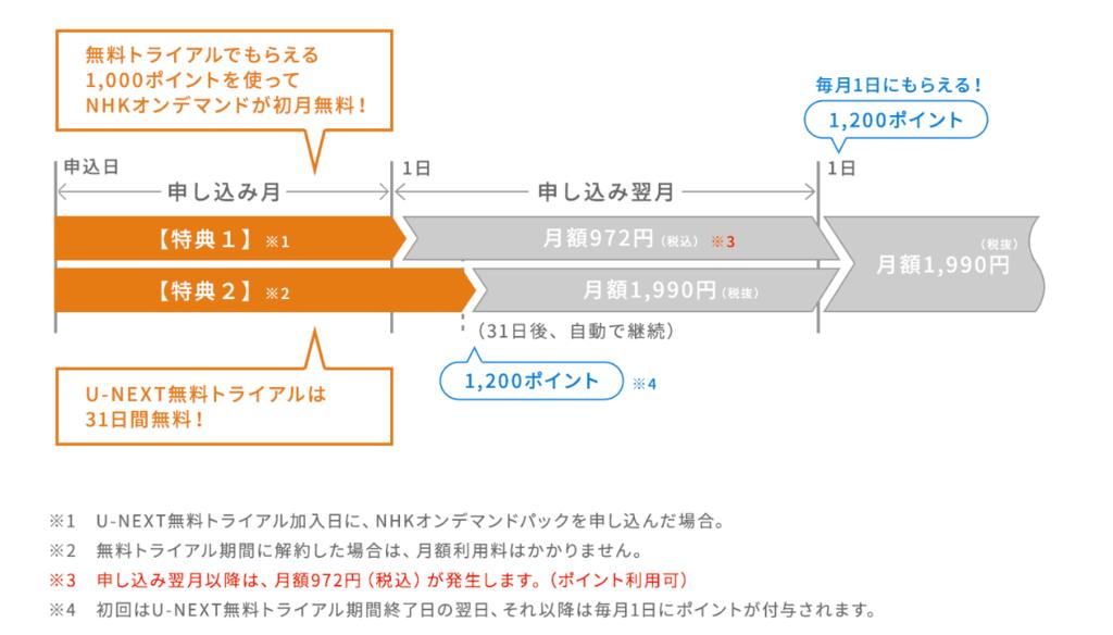 f:id:hanshiromemo:20180902124509p:plain