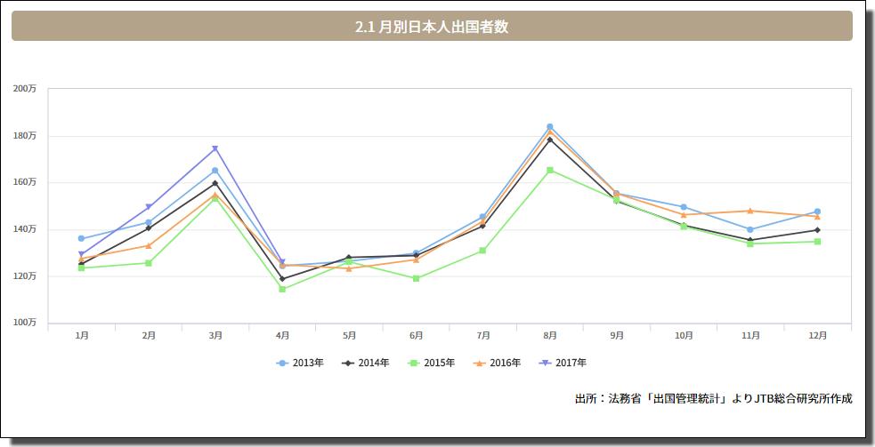 日本人旅行者グラフ
