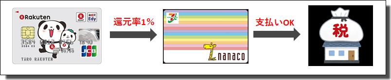 楽天カードとnanacoの流れ