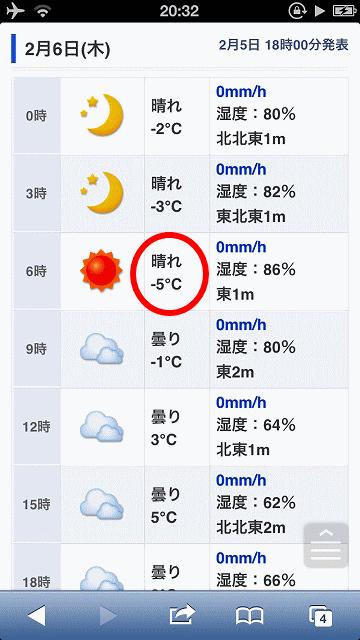 大阪郊外最低気温マイナス5度