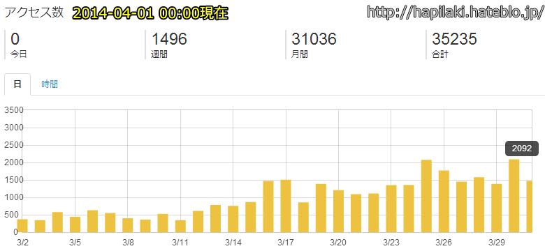 ブログ毎日投稿を三ヶ月継続時のアクセス数推移