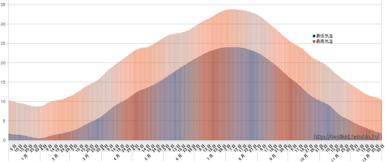 大阪の最高気温・最低気温の平年値をグラフ化