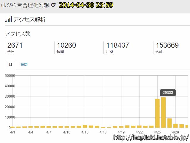 ブログ毎日投稿を四ヶ月継続時の直近一ヶ月のアクセス数推移