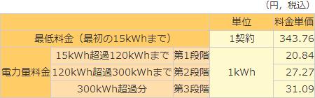 電気料金単価表[関西電力]
