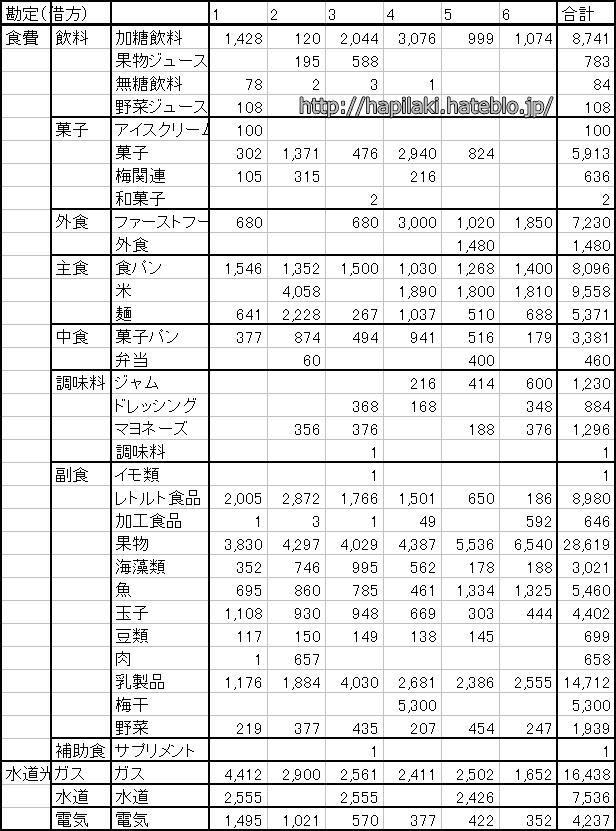 シンプルライフの食費や水道光熱費の半年分一覧