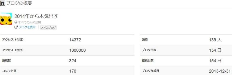 ブログ日数154日で100万PV達成 - 不思議の国のアラモード