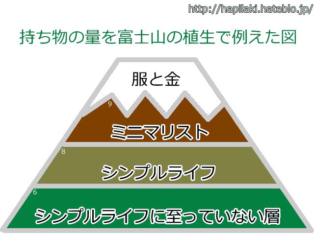 持ち物の量を富士山の植生で例えた図