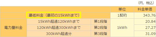 関西電力基本料金最低料金