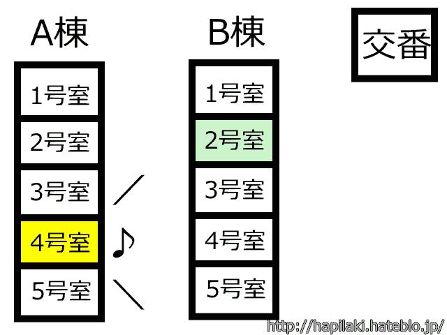 UR団地で騒音発生源の簡略図