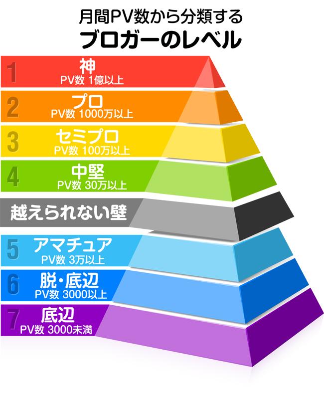 月間PV数から分類するブロガーのレベル図:hagex-day.info