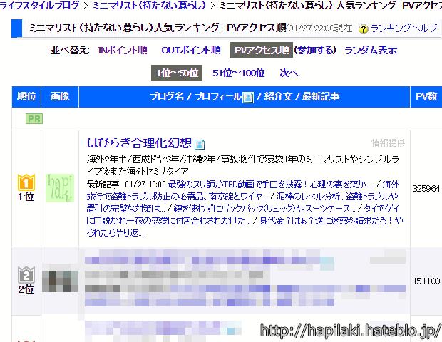 日本ブログ村ミニマリストPVランキング1位、はぴらき合理化幻想